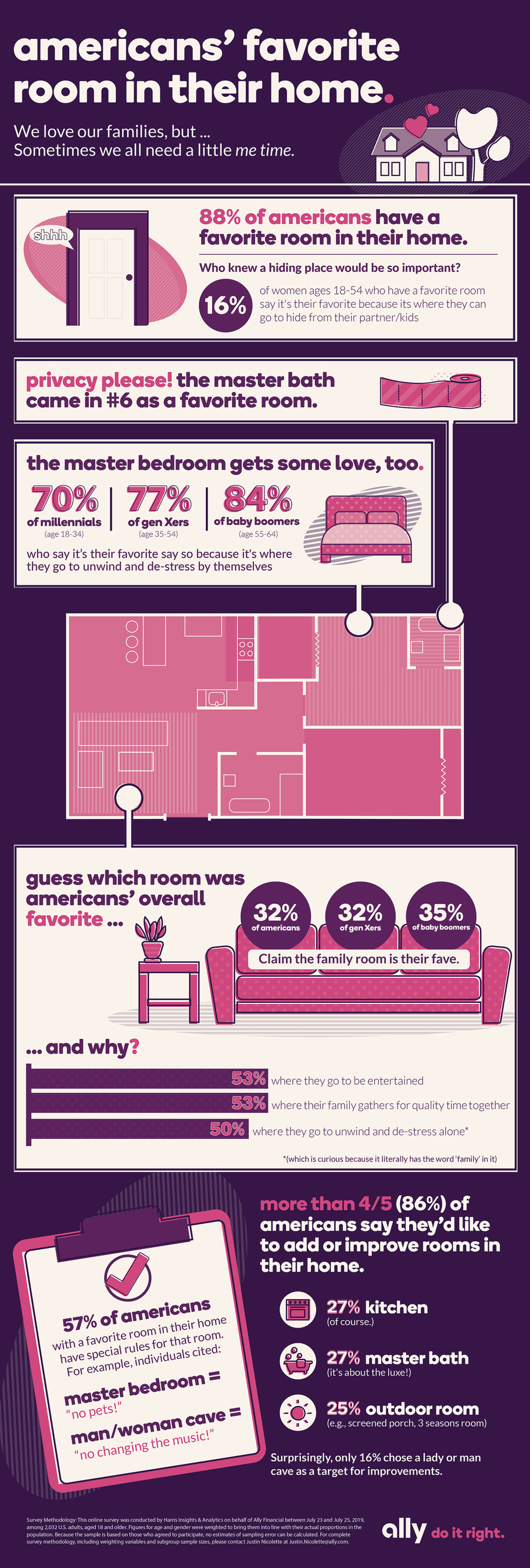 "A new independent survey from Ally Home reminds us that while everyone loves their families, a little ""me time"" can go a long way. According to the survey, women ages 18-54 who have a favorite room in their home are more likely to say a room is their favorite because they can hide from kids/spouse/partner than those ages 55+ (16% vs. 5%). See more survey results in this infographic."