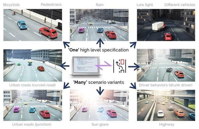 One M-SDL scenario specification allows to represent many scenario variants