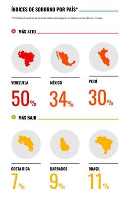 Una de cada cinco personas en América Latina y el Caribe sufre situaciones de extorsión sexual o conoce a alguien que las ha sufrido, según indica encuesta