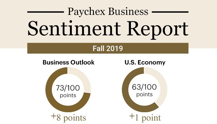 The fall 2019 Paychex Business Sentiment Report revealed an uptick in all categories, including business outlook (+8) and confidence in the U.S. economy (+1).