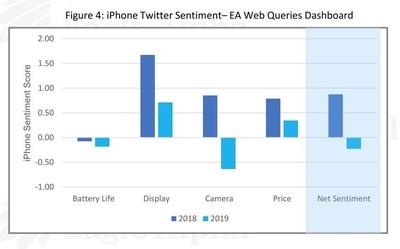 Iphone Twitter Sentiment - EA Web Queries Dashboard (PRNewsfoto/Eagle Alpha)
