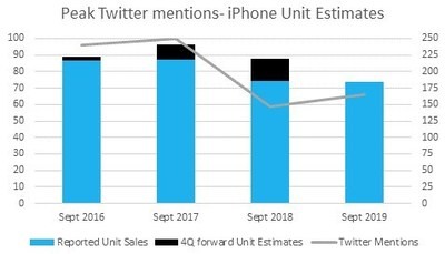 Left side: online mentions indexed to 100. Right side: iPhone unit sales (millions) (PRNewsfoto/Eagle Alpha)