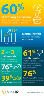 Mental health conditions on the rise while helpful resources remain untouched (CNW Group/Sun Life Financial Inc.)