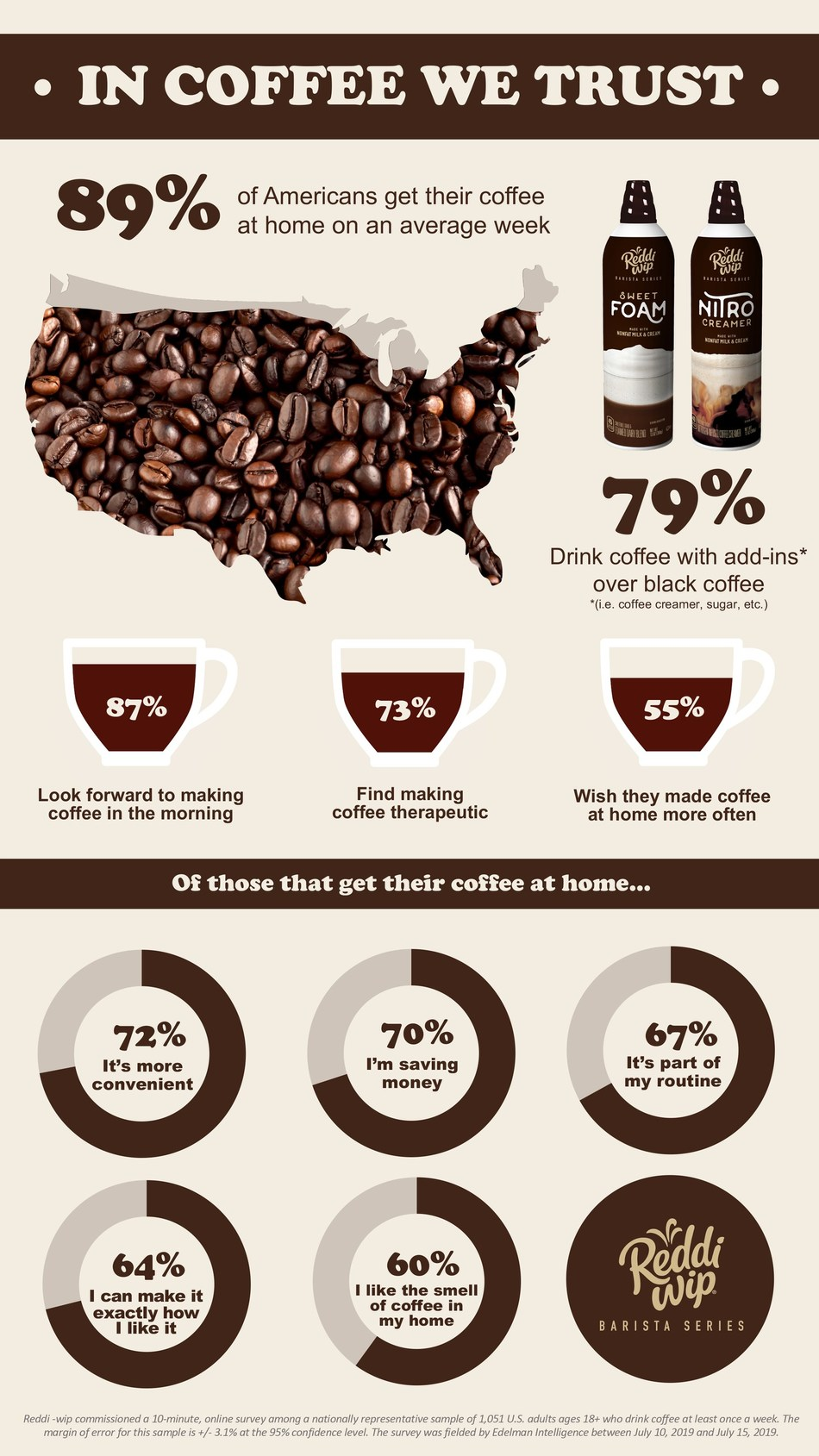 A new survey from Reddi-wip, the leader in the refrigerated aerosol whipped topping category, found that despite the booming $45.4 billion coffee shop industry in the U.S., Americans are still getting their caffeine fix at home. In an average week, 89 percent of Americans get their coffee from home, citing convenience, cost and customizability as primary decision-making factors.