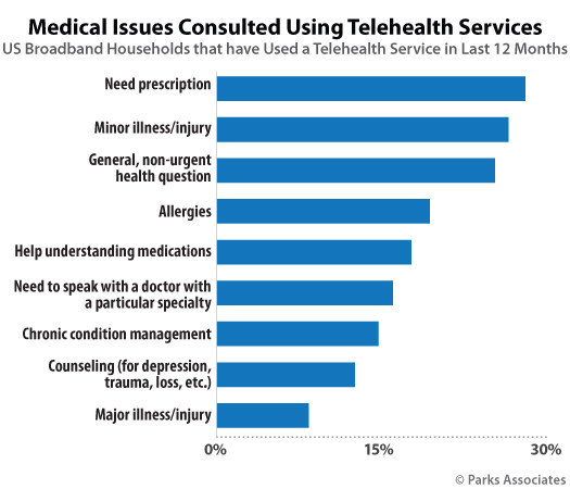 Parks Associates: Medical Issues Consulted Using Telehealth Services